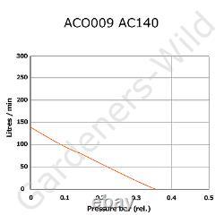 ACO009E HAILEA AIR PUMP 10x AIRSTONE KIT ACCESSORIES hydroponic pond aeration